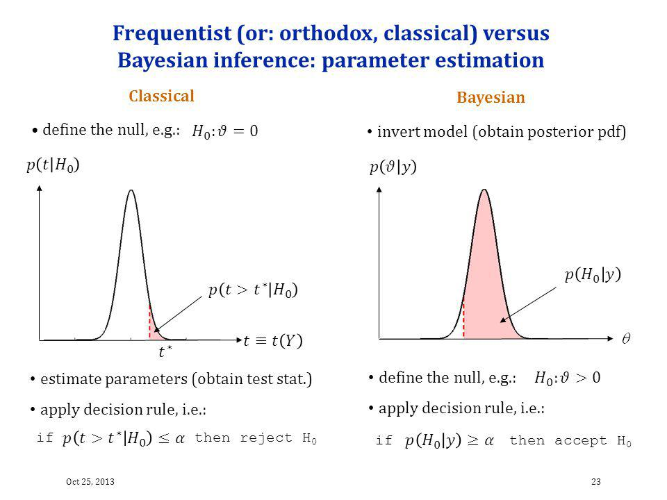 Frequentist (or: orthodox, classical) versus Bayesian inference: parameter estimation