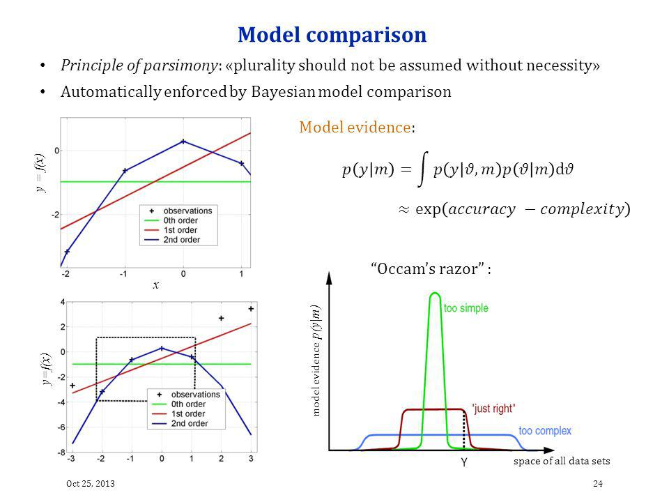 Model comparison Principle of parsimony: «plurality should not be assumed without necessity» Automatically enforced by Bayesian model comparison.
