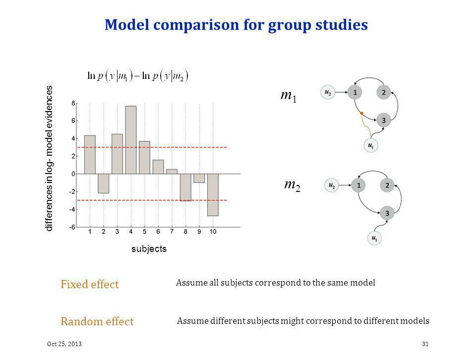 Model comparison for group studies