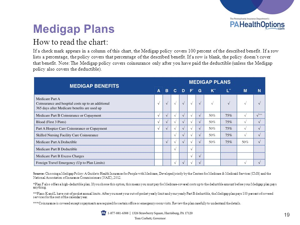 Medigap Plans How to read the chart: