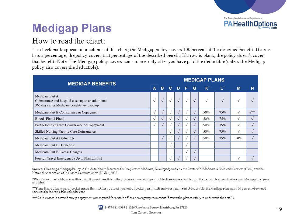 Medicare Annual Emergency Room Visits