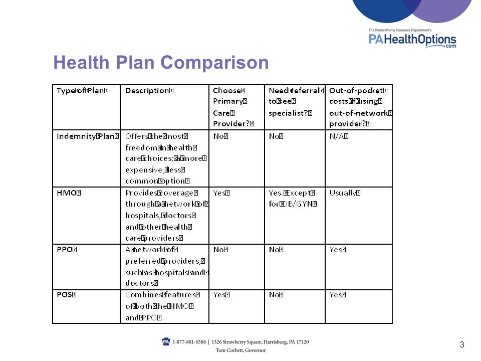 Health Plan Comparison