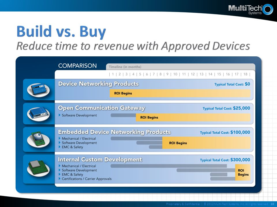 Build vs. Buy Reduce time to revenue with Approved Devices