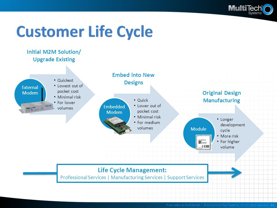 Original Design Manufacturing Life Cycle Management: