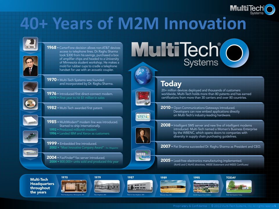 40+ Years of M2M Innovation