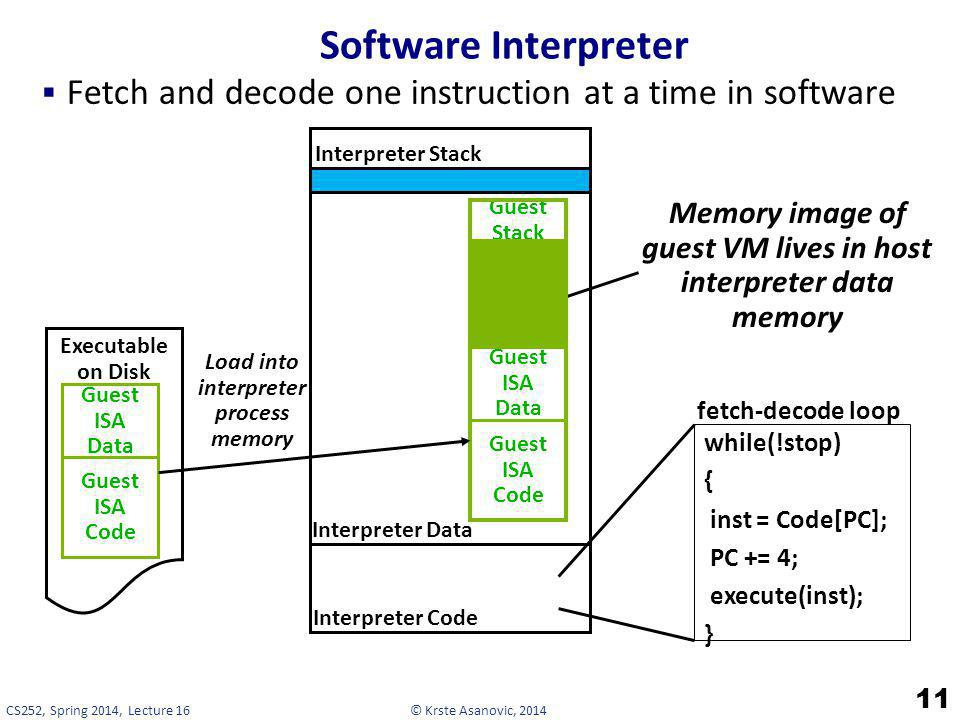 Software Interpreter Fetch and decode one instruction at a time in software. Interpreter Data. Interpreter Code.