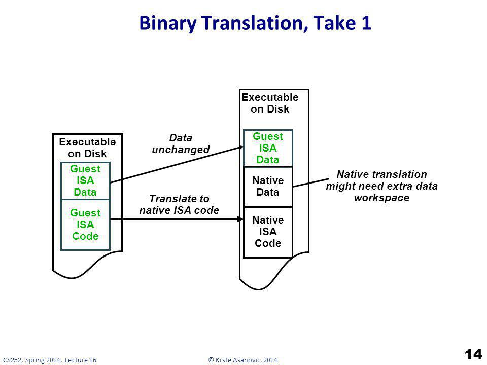 Binary Translation, Take 1
