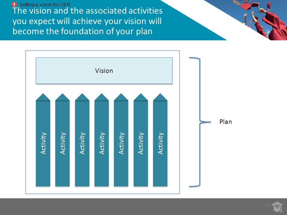 1 Setting a vision for OER. The vision and the associated activities you expect will achieve your vision will become the foundation of your plan.
