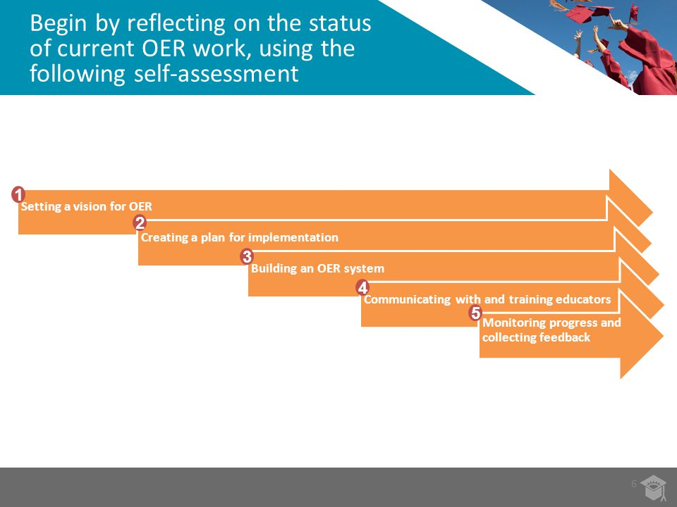 Begin by reflecting on the status of current OER work, using the following self-assessment