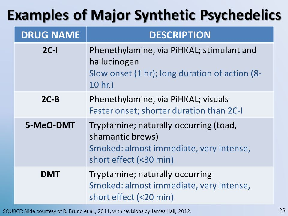 Examples of Major Synthetic Psychedelics