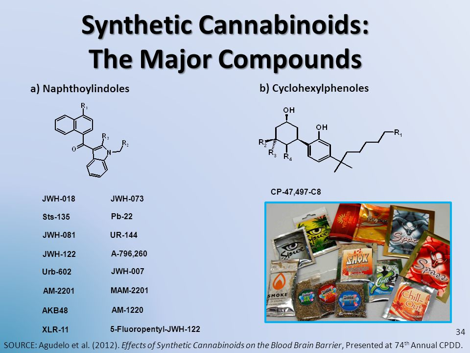 Synthetic Cannabinoids: The Major Compounds