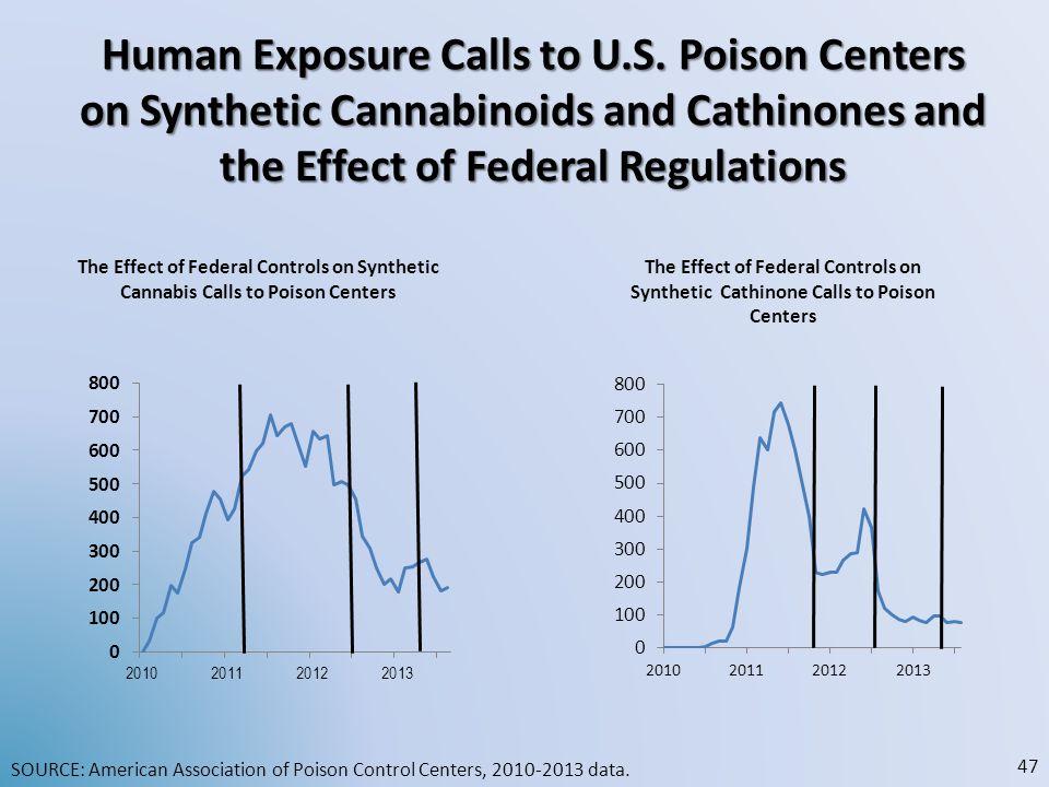 Human Exposure Calls to U. S