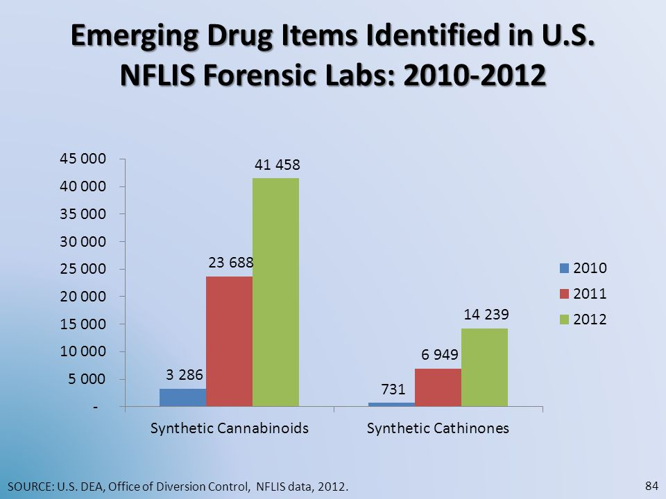 Emerging Drug Items Identified in U.S. NFLIS Forensic Labs: 2010-2012