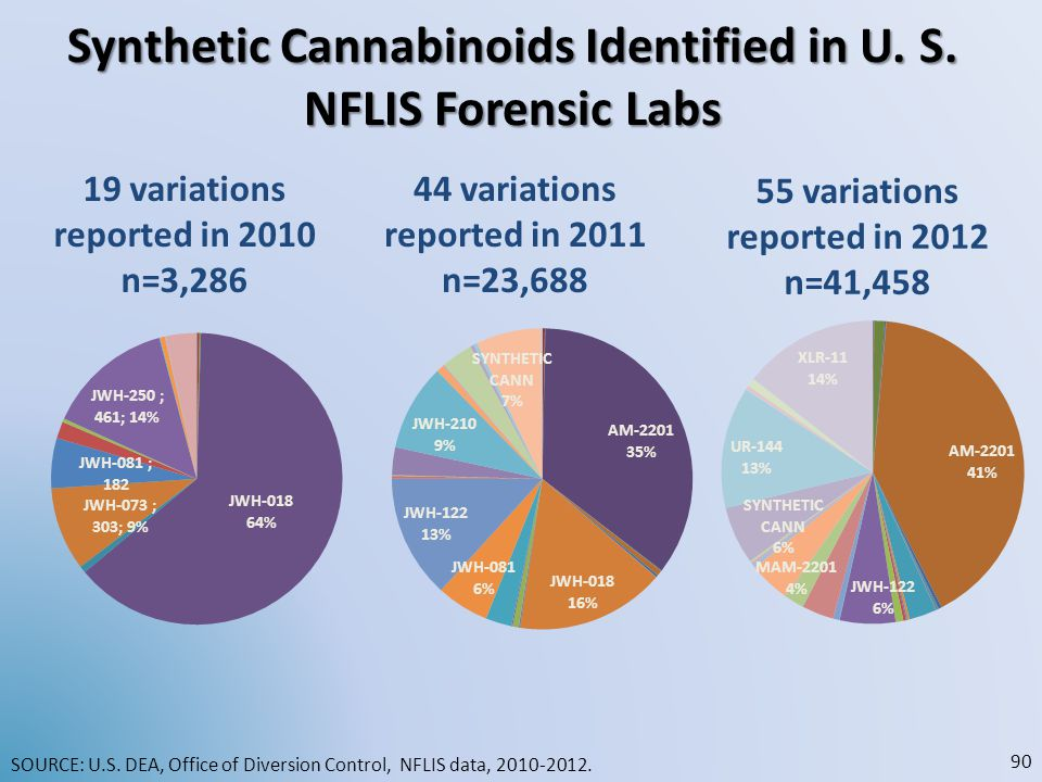Synthetic Cannabinoids Identified in U. S. NFLIS Forensic Labs