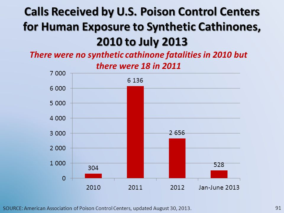 Calls Received by U.S. Poison Control Centers for Human Exposure to Synthetic Cathinones, 2010 to July 2013