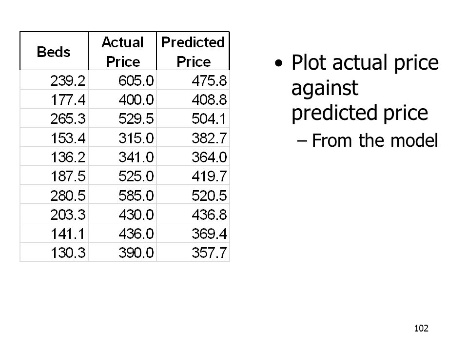 Plot actual price against predicted price