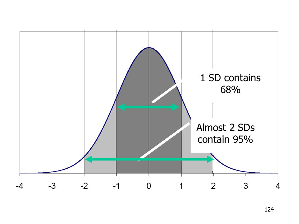 1 SD contains 68% Almost 2 SDs contain 95%