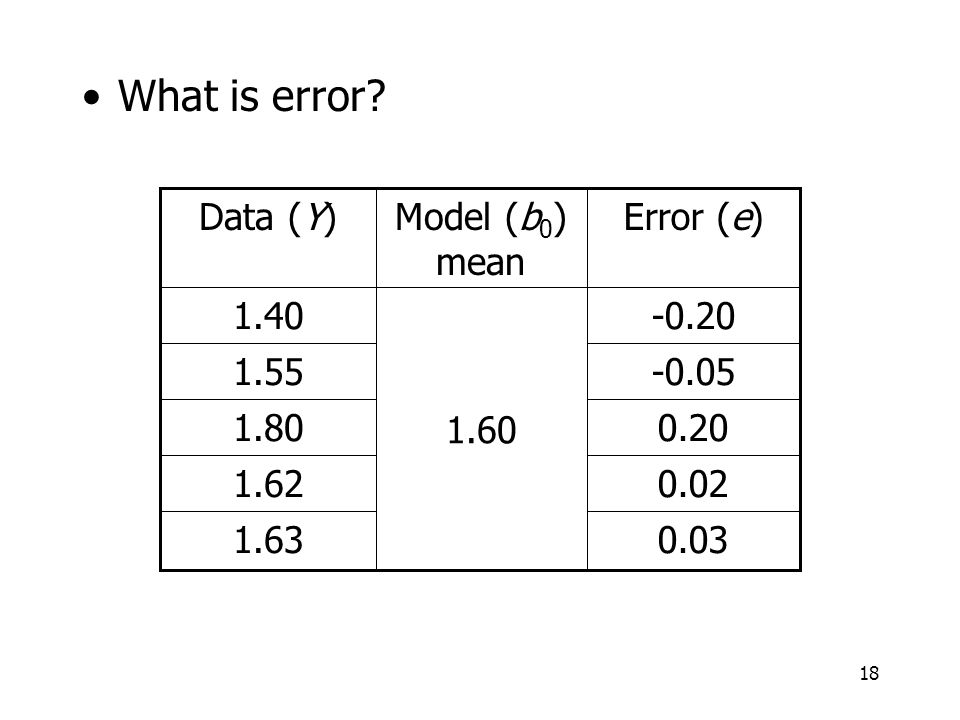 What is error Data (Y) Model (b0) mean Error (e) 1.40 1.60 -0.20 1.55
