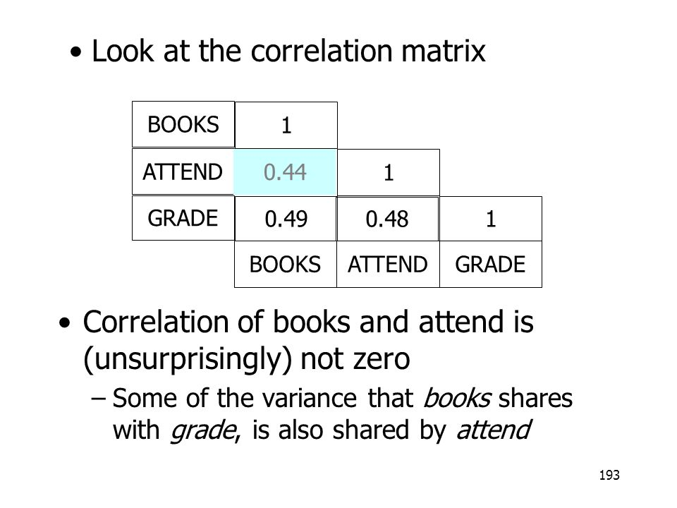 Look at the correlation matrix