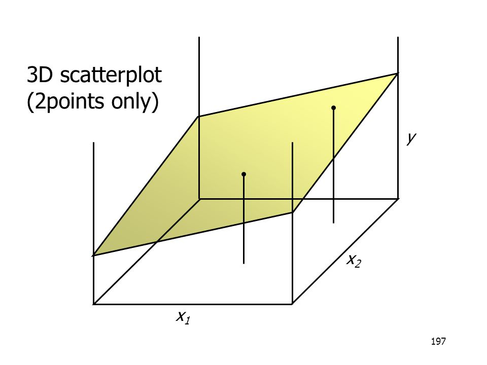 3D scatterplot (2points only) y x2 x1