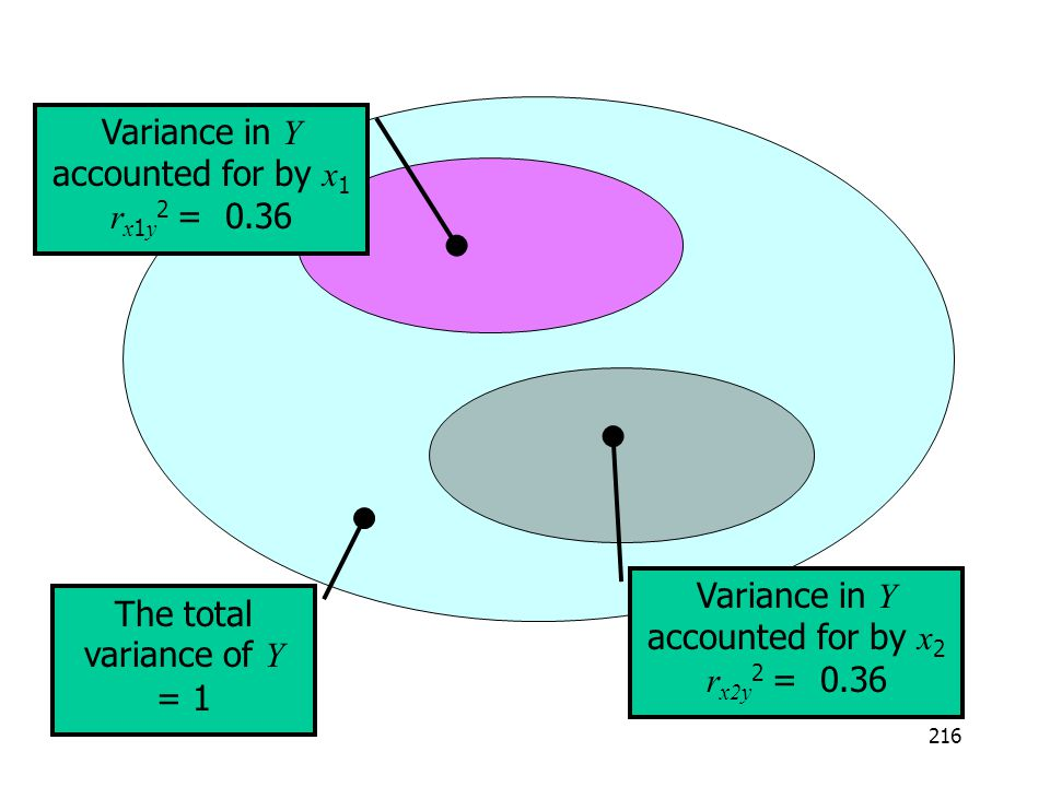 Variance in Y accounted for by x1 rx1y2 = 0.36