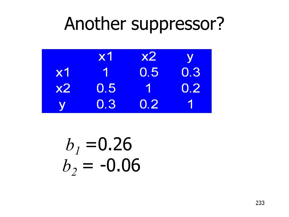 Another suppressor b1 =0.26 b2 = -0.06