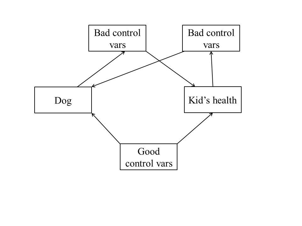 Bad control vars Bad control vars Dog Kid's health Good control vars
