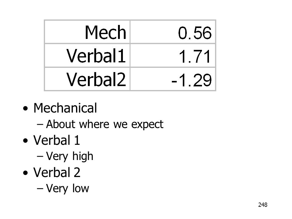 Mechanical About where we expect Verbal 1 Very high Verbal 2 Very low