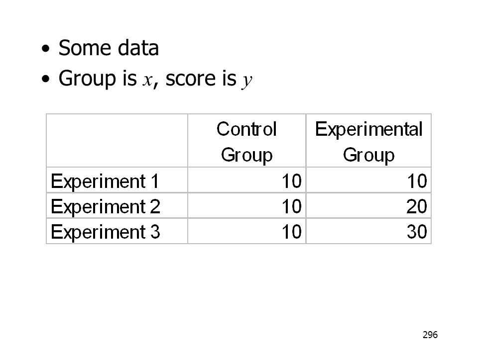 Some data Group is x, score is y