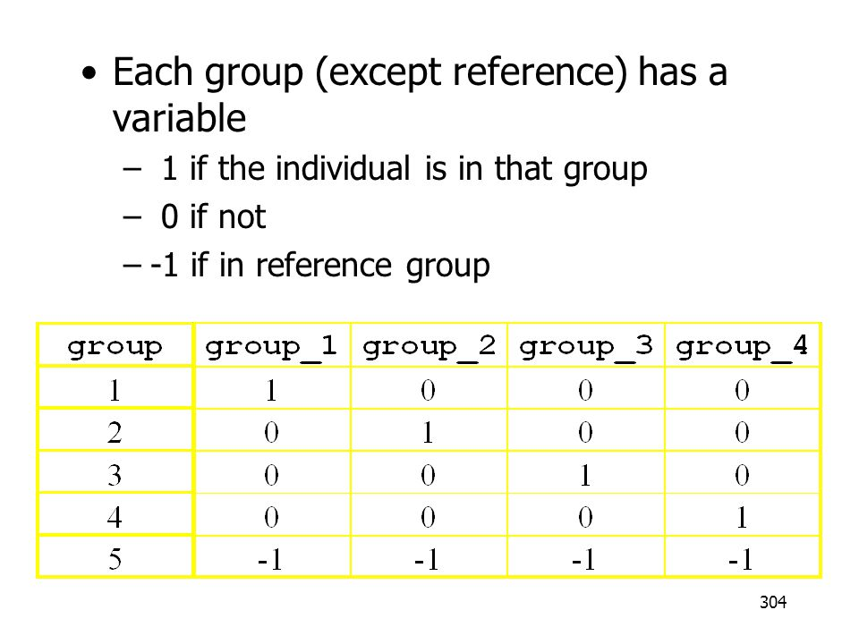 Each group (except reference) has a variable