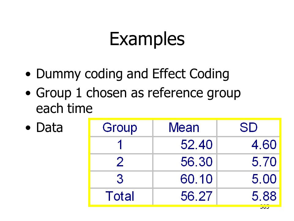 Examples Dummy coding and Effect Coding