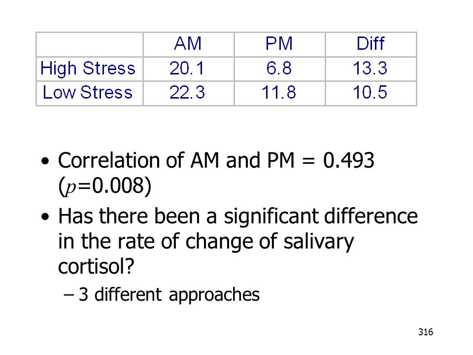 Correlation of AM and PM = 0.493 (p=0.008)