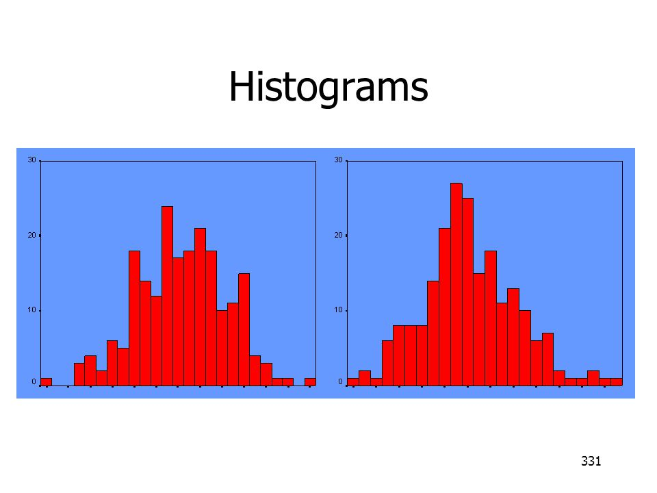 Histograms A and B