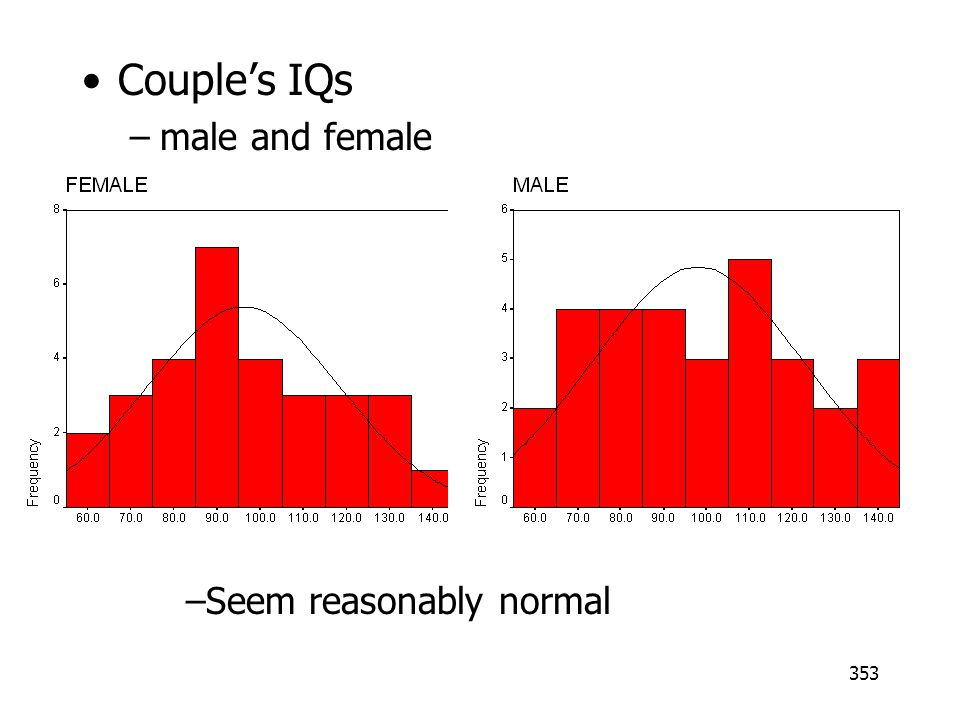 Couple's IQs male and female Seem reasonably normal