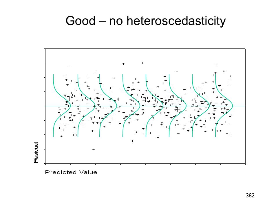 Good – no heteroscedasticity