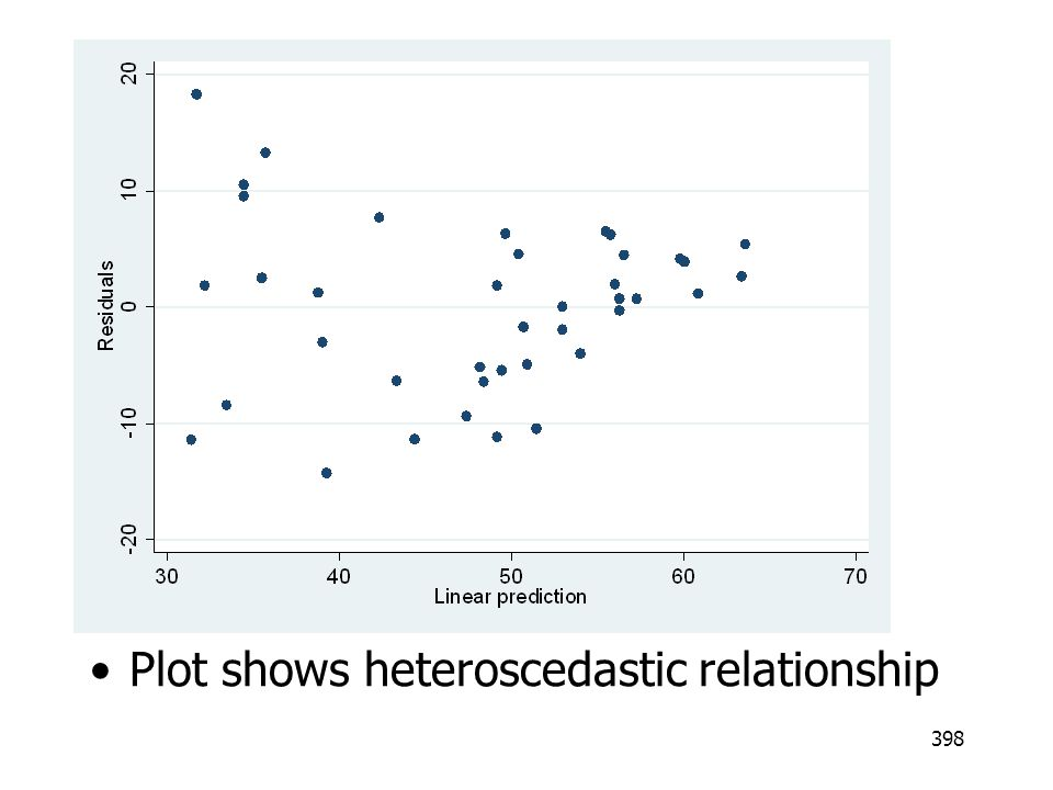 Plot shows heteroscedastic relationship
