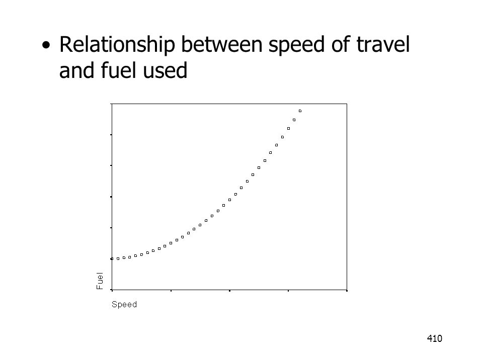 Relationship between speed of travel and fuel used
