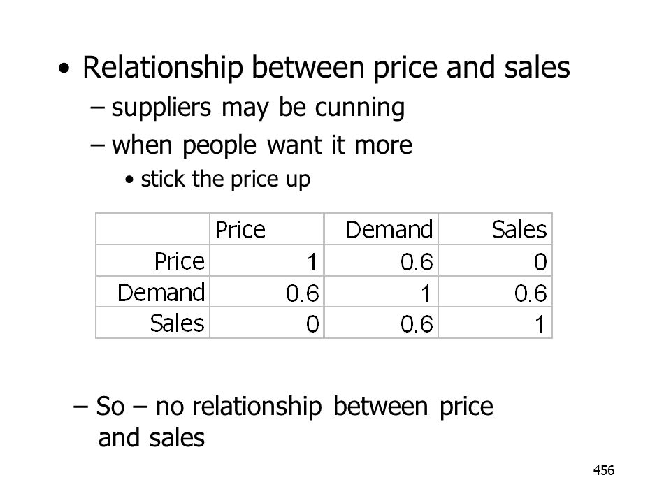 Relationship between price and sales