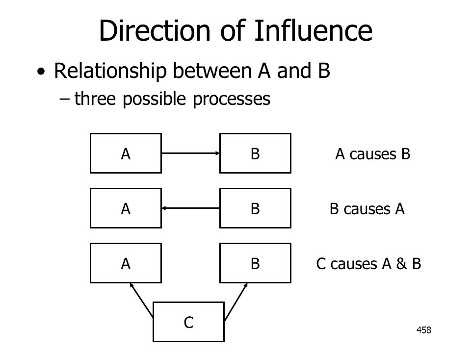 Direction of Influence