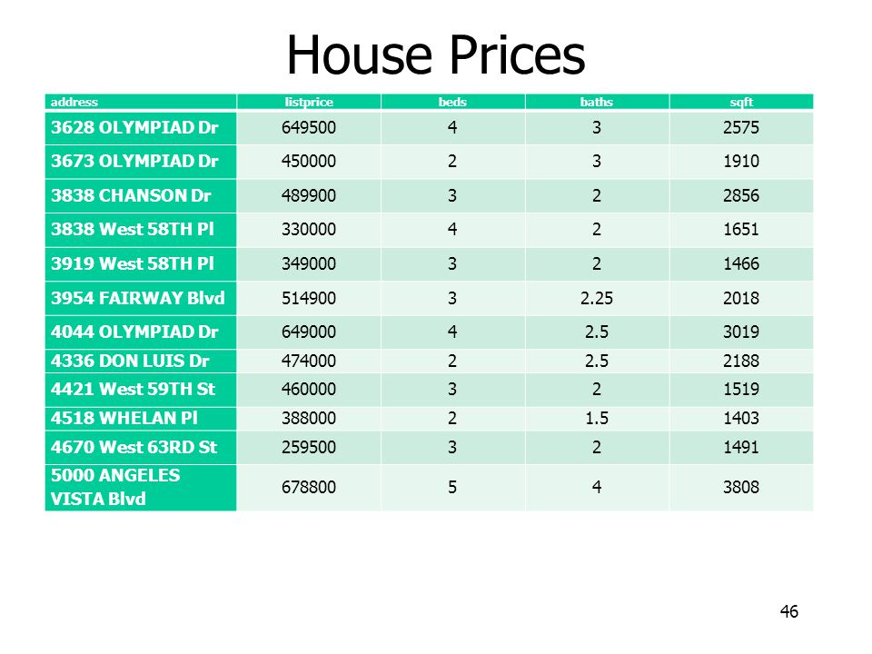House Prices 3628 OLYMPIAD Dr 649500 4 3 2575 3673 OLYMPIAD Dr 450000