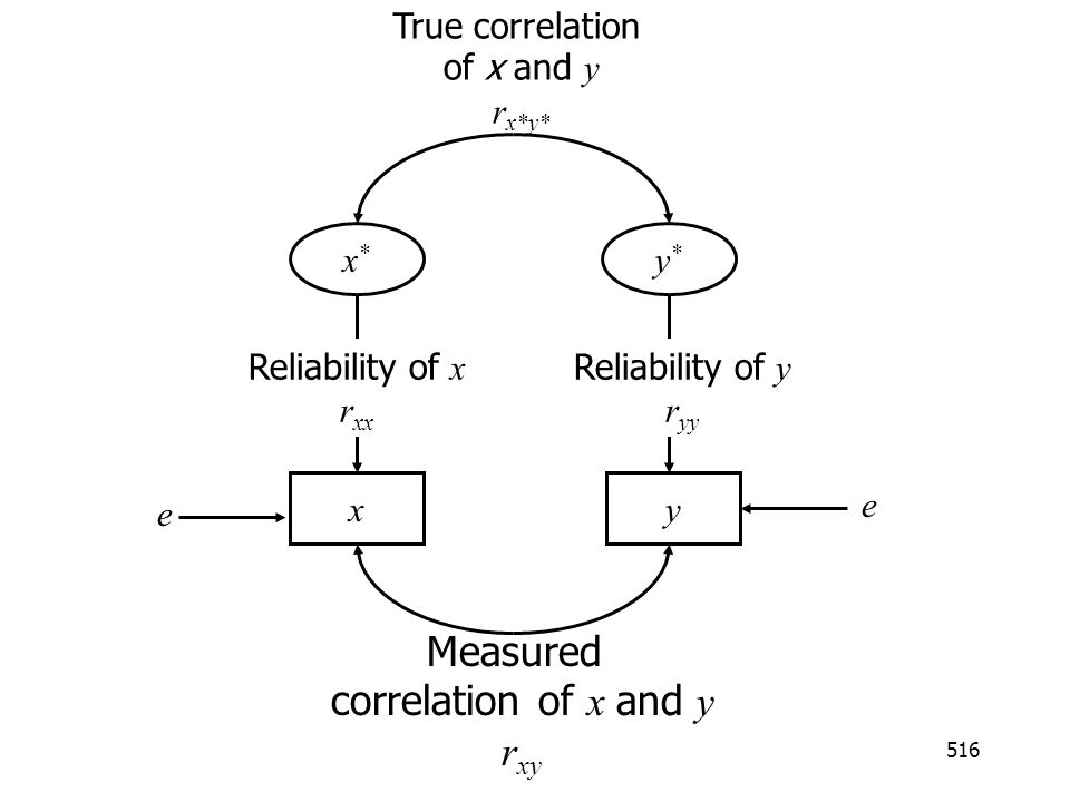 Measured correlation of x and y rxy True correlation of x and y rx*y*