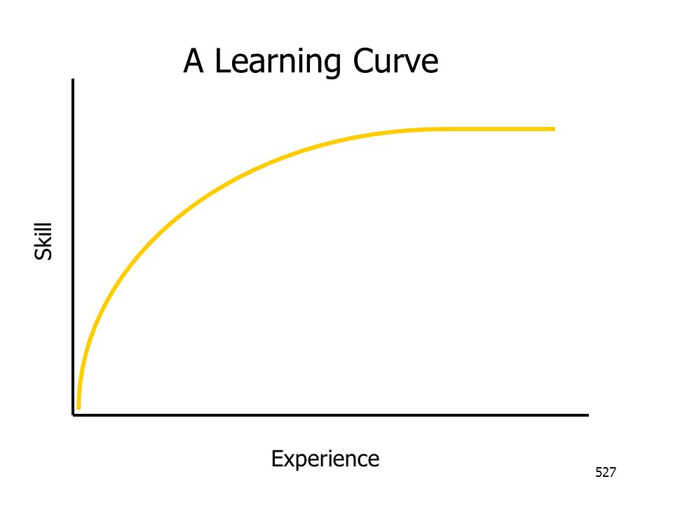 A Learning Curve Skill Experience