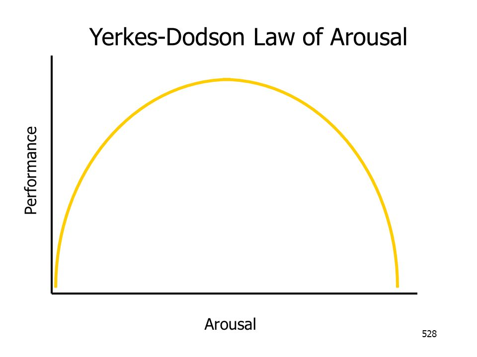 Yerkes-Dodson Law of Arousal