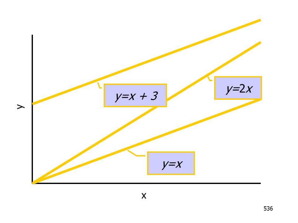y=2x y=x + 3 y y=x x