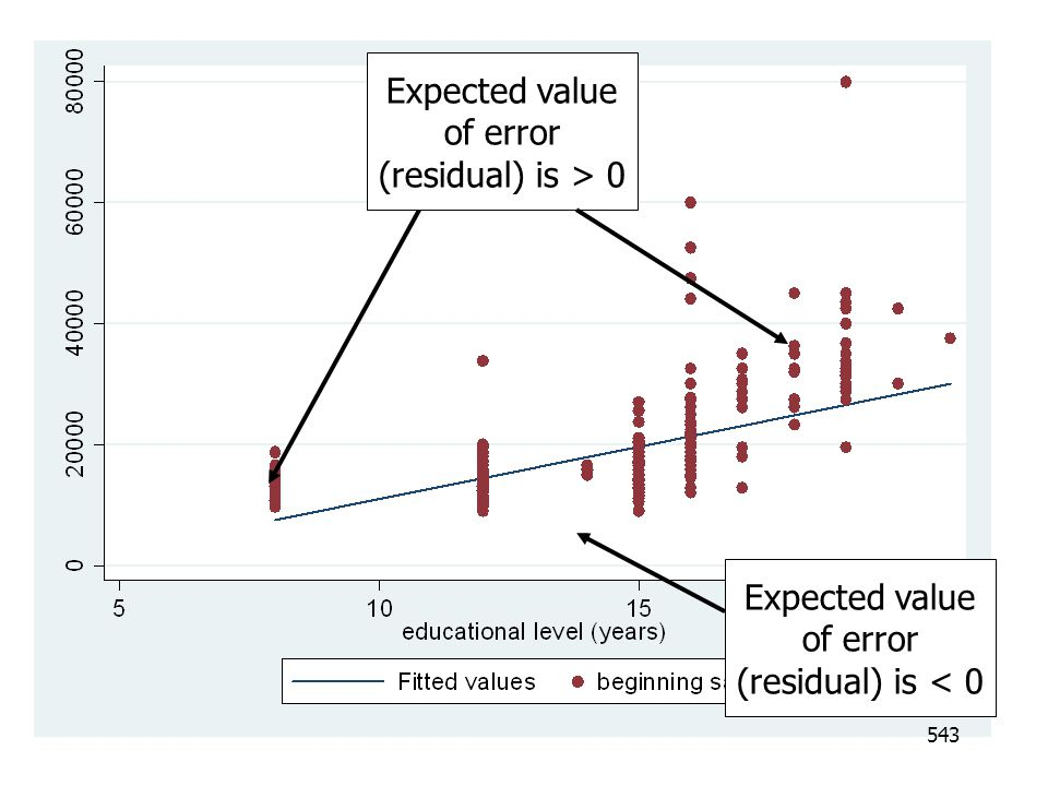 Expected value of error (residual) is > 0