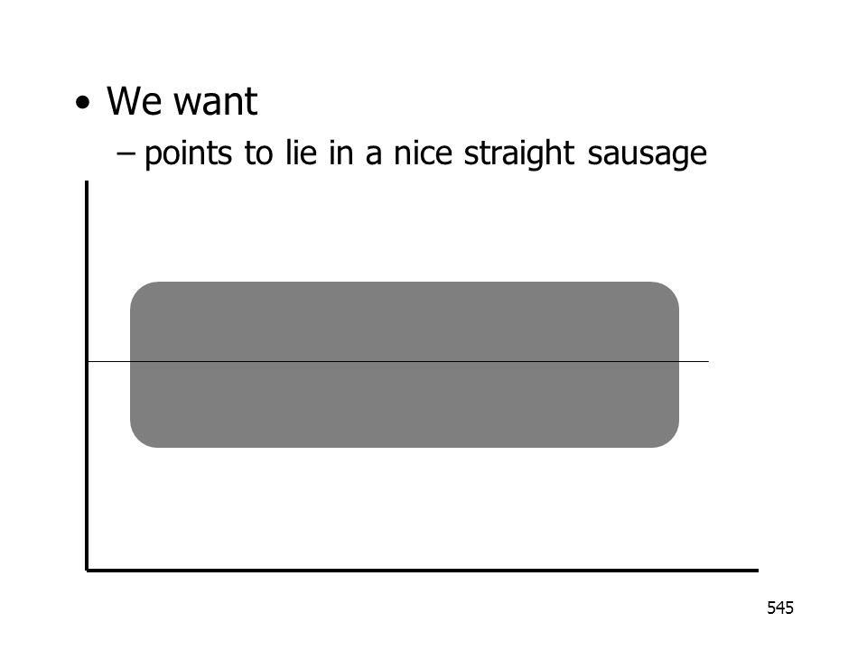 We want points to lie in a nice straight sausage