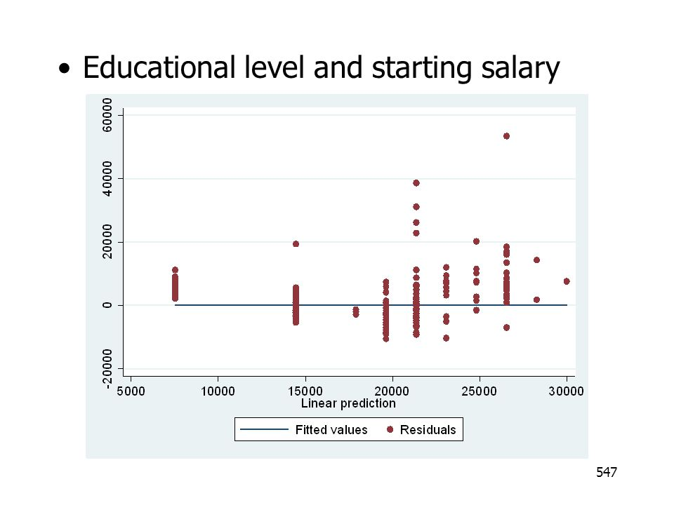 Educational level and starting salary