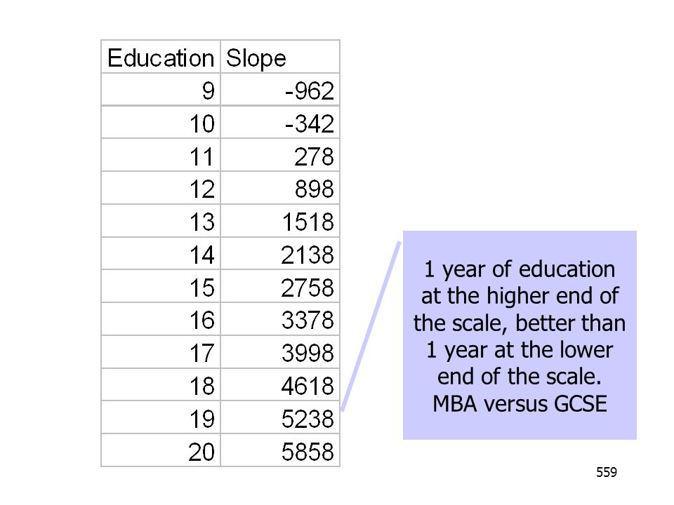 1 year of education at the higher end of the scale, better than 1 year at the lower end of the scale.
