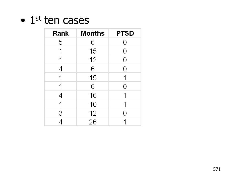 1st ten cases