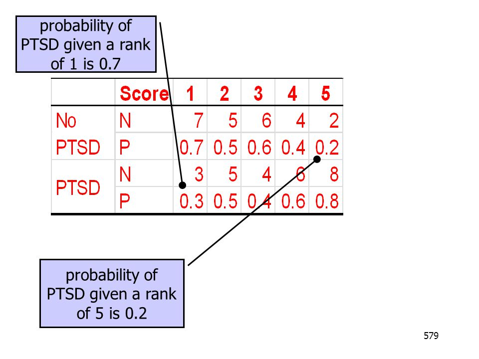probability of PTSD given a rank of 1 is 0.7